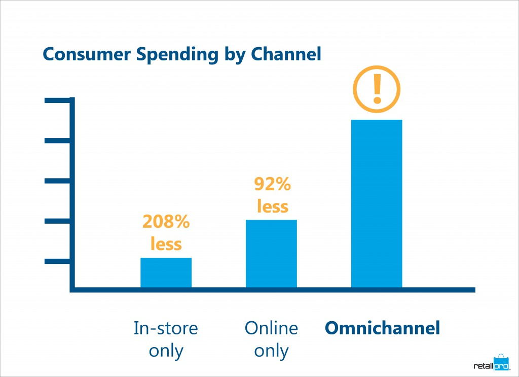 consumer spending by channel-02
