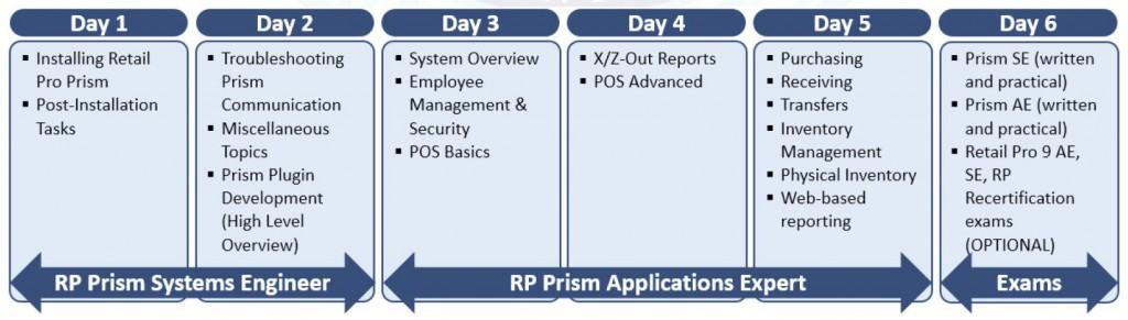 Prism Class Agenda